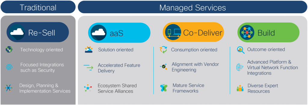 Cisco Traditional vs Managed Services for SD-WAN Partners