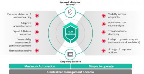 Kaspersky Cybersecurity Services Portfolio