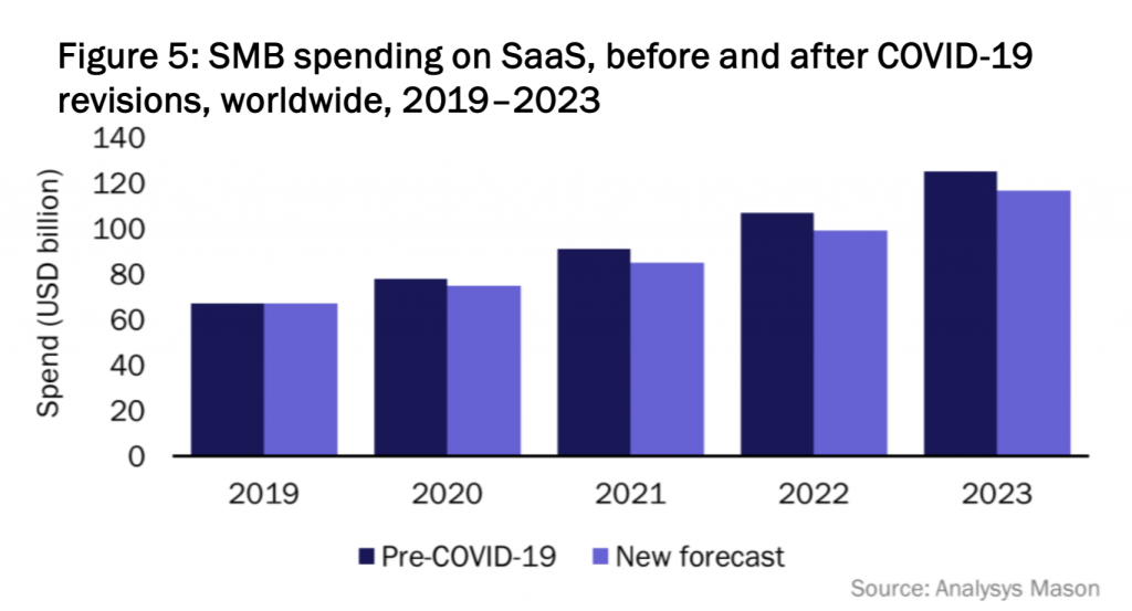 SMB spending on SaaS graphic from Analysys Mason