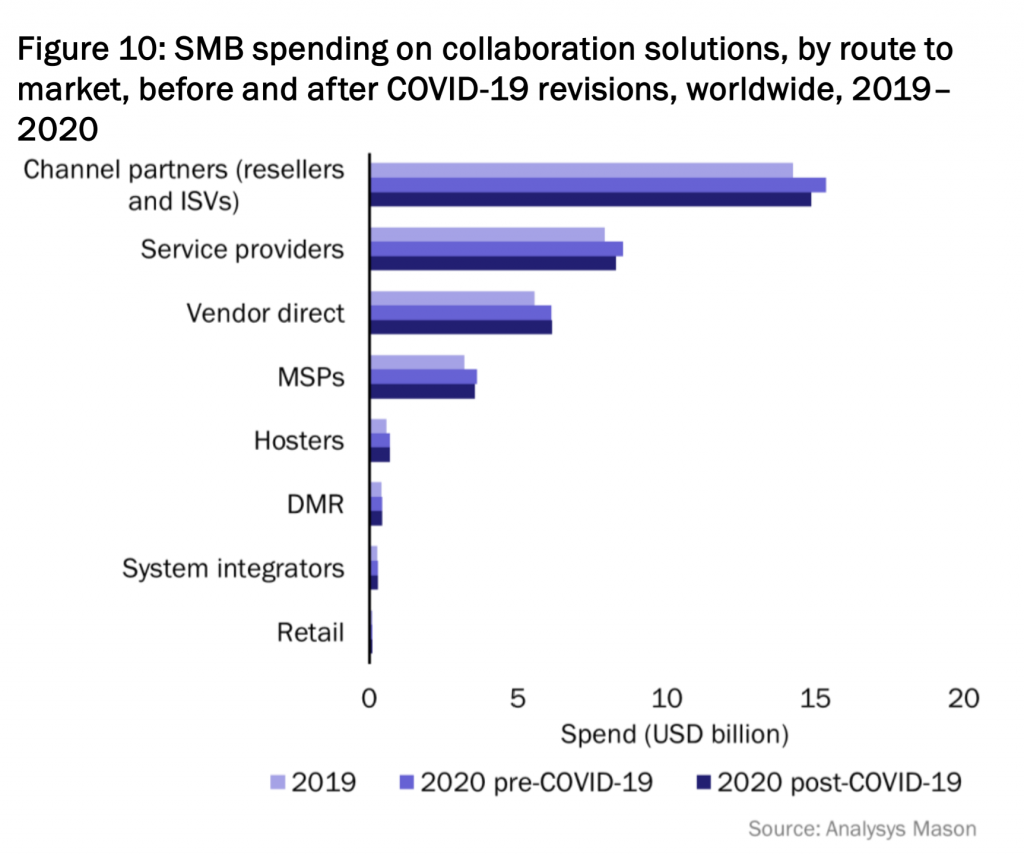 SMB spending on collaboration graphic by Analysys Mason