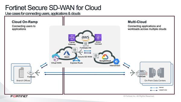 Fortinet SD-WAN for Cloud Use Cases Diagram
