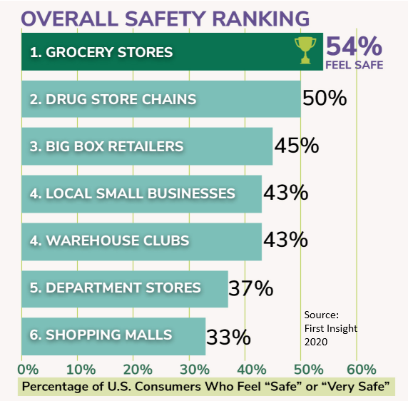 First Insight Overall Safety Ranking
