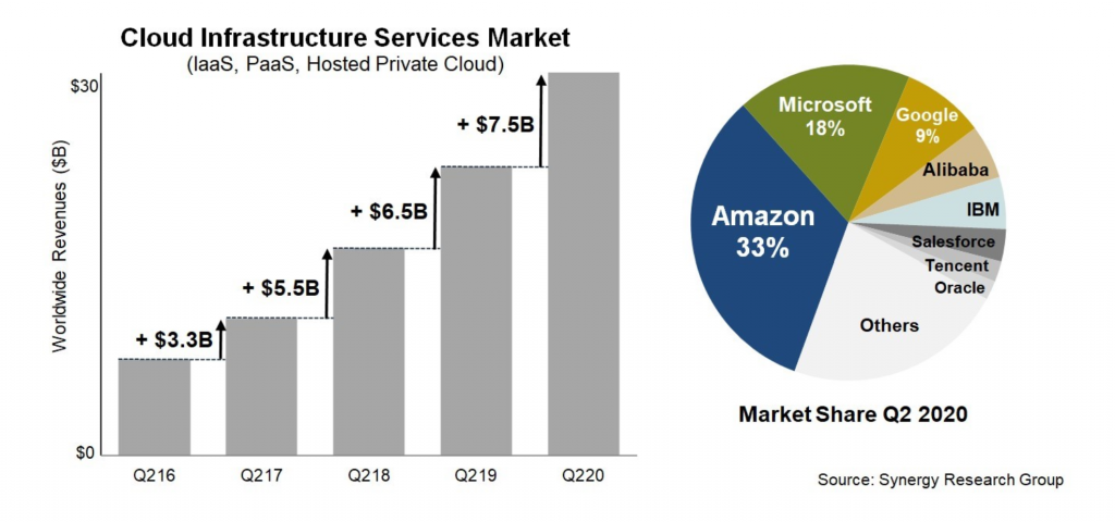Synergy Research Group Cloud Infrastructure Market