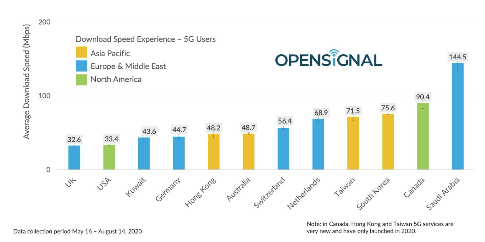 Opensignal 5G