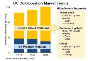 UC Collaboration Market Trends_Synergy