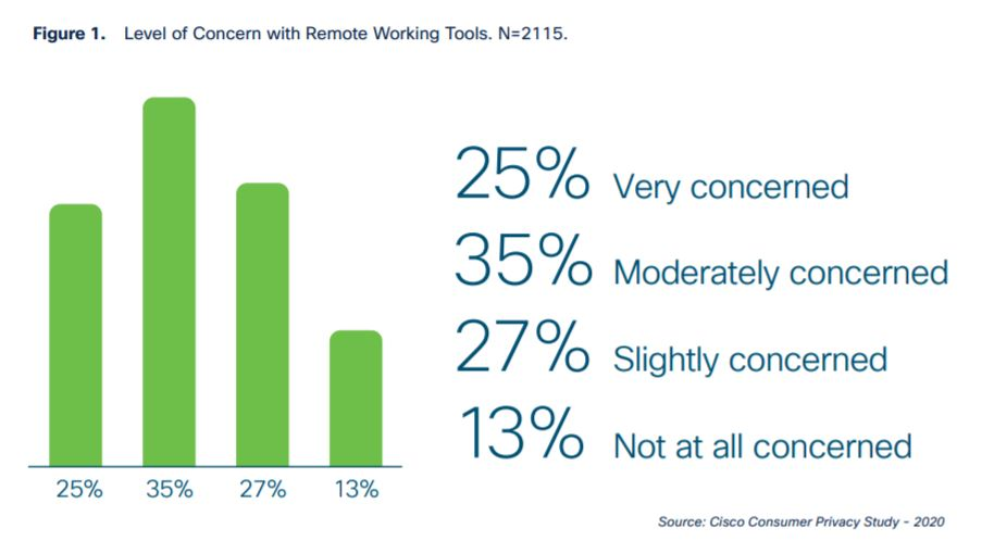 Cisco Consumer Privacy Study
