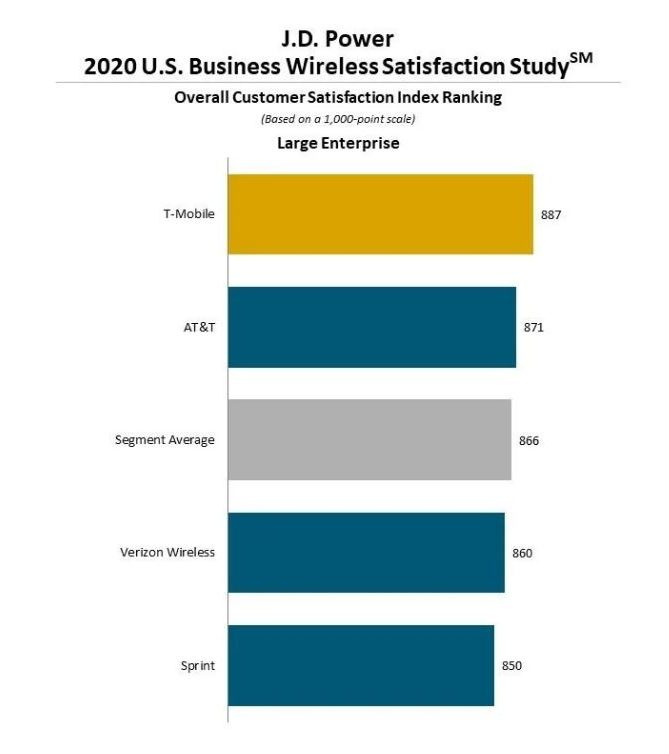 J.D. Power Business Wireless Customer Satisfaction 2020