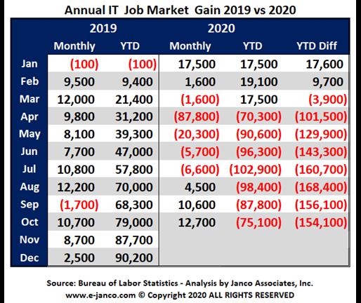 Janco Job Market Review Nov. 2020