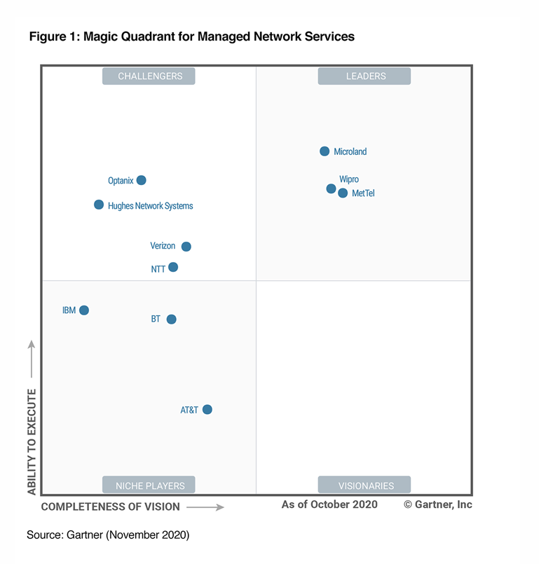 Gartner Network Services Magic Quadrant