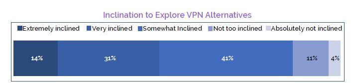 DH2i VPN Report