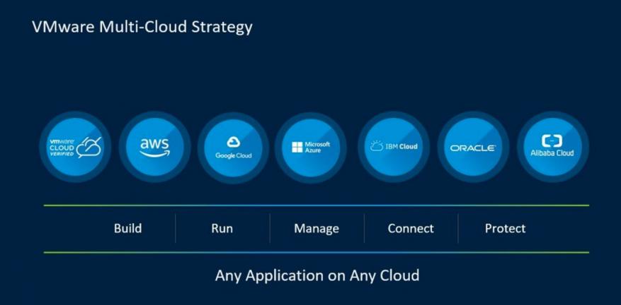 Multi-Cloud VMware
