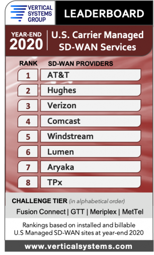 SD-WAN VSG Leaderboard Year-End 2020
