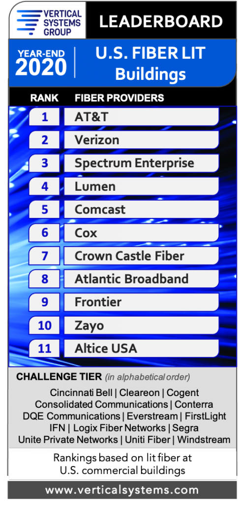 Year-End 2020 US Fiber-Lit Leaderboard (VSG)