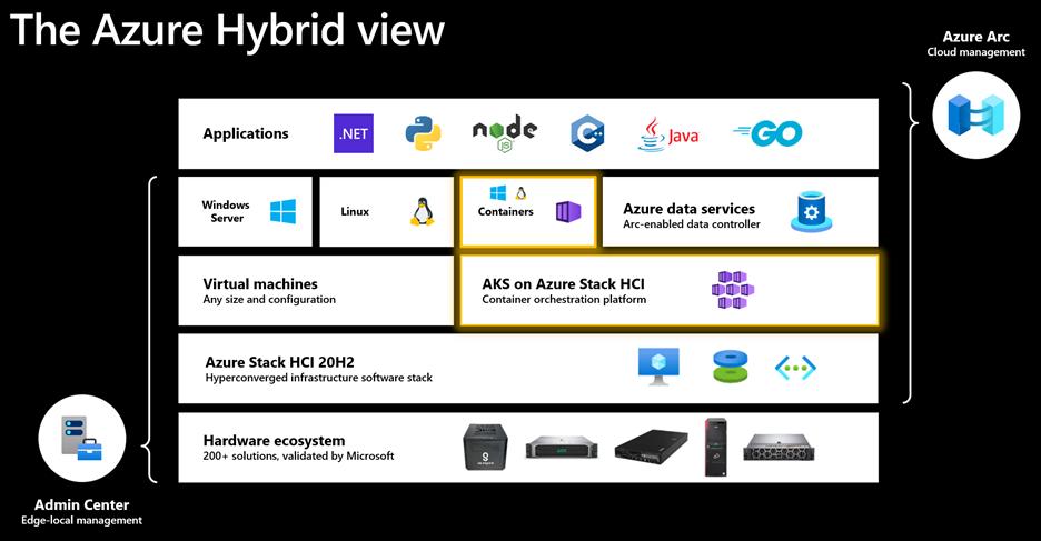 Azure Hybrid View Microsoft Build 2021