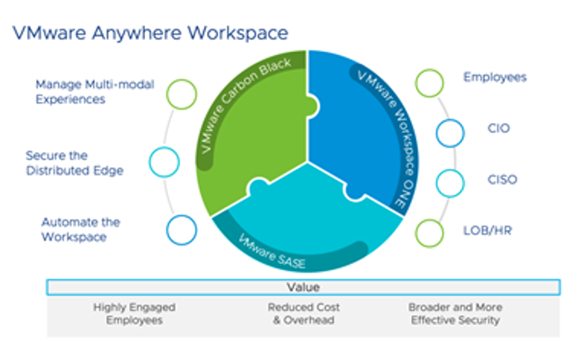 VMware Distributed Workforce