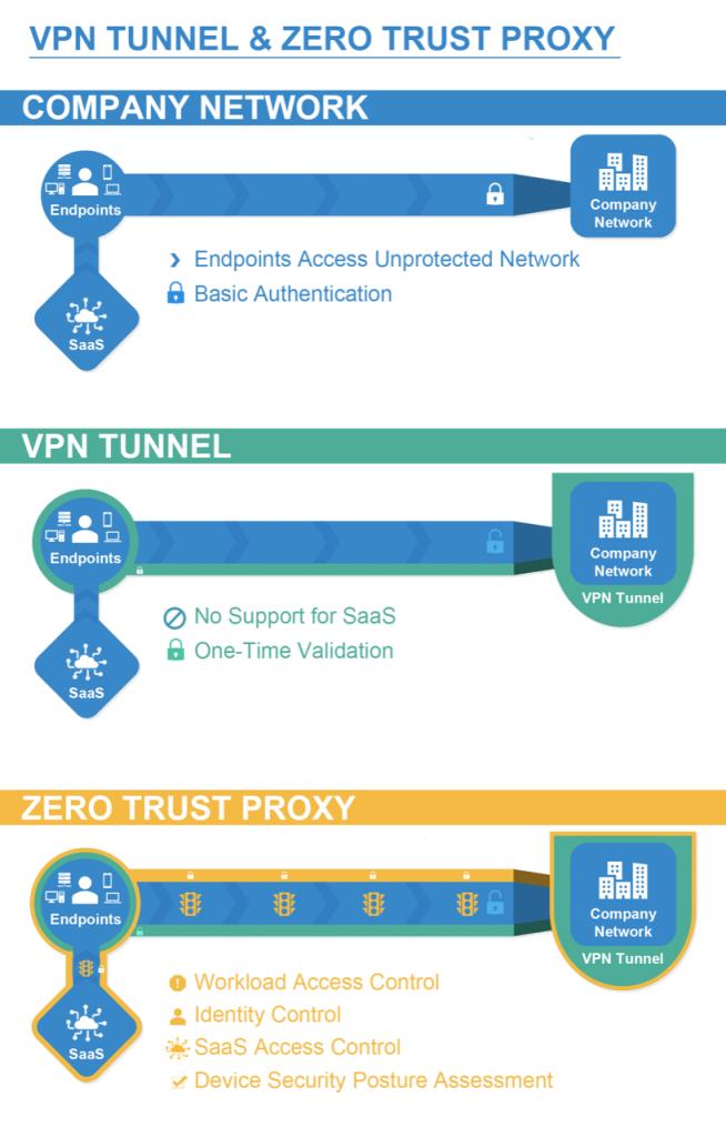 Barracuda MSP Diagram_VPN vs ZTNA