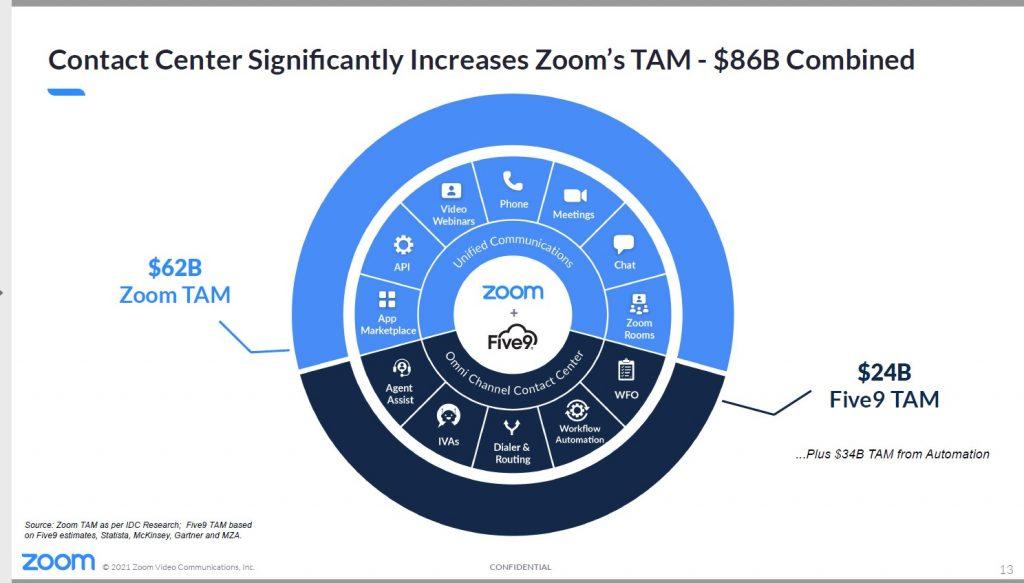 Zoom investor presentation image Five9