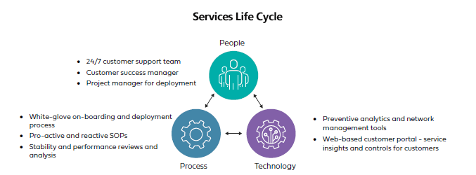 Services Life Cycle